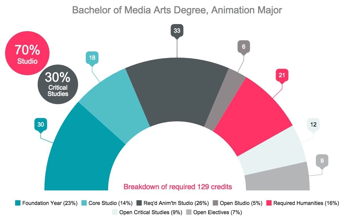 The Bachelor Of Media Arts Animation Program Develops You To Become A Creative Citizen Visual And Culture Community Through Conceptual