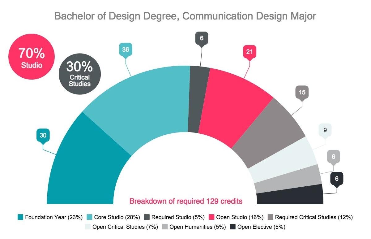 Communications Design Major Degree Program Amp Courses