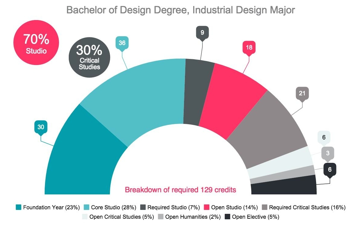Industrial Design subjects to take for being a designer in college