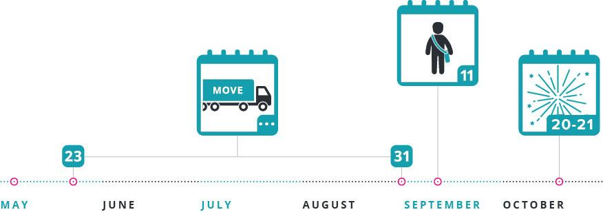 Timeline Jul12